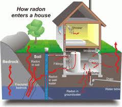 how radon enters your home.jpeg