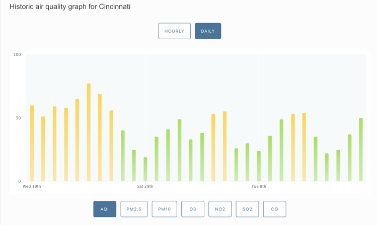 Historic air quality graph for Cincinnati_The Geiler Company