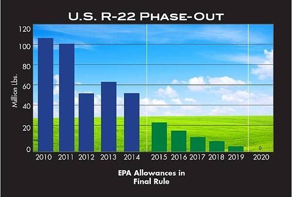 r-22-phase-out-2014-final-rule.jpg_1592690755